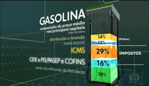 Preço da gasolina e diesel no Brasil