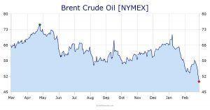 Preços do Petroleo OPEP 2019-2020 EUA China Coronavírus