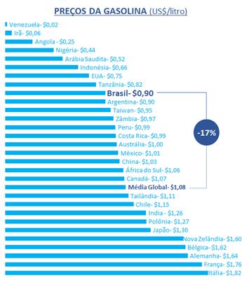 Petrobras comparação de Preços Gasolina