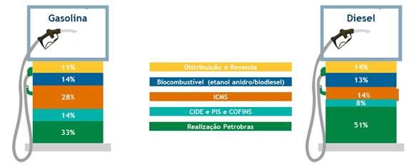 Tabela Impostos Preços Gasolina e Diesel Petrobras