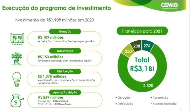 Gráfico de Investimentos Cemig 2021 em energia elétrica
