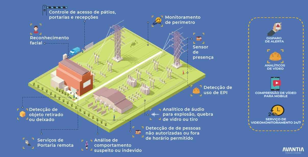 video monitoramento energético