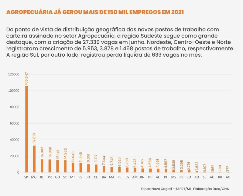 gráfico de empregos no setor de agronegócio no Brasil