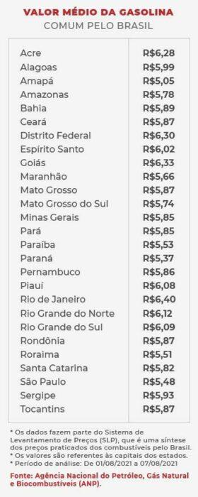 Valor médio da gasolina nos estados do Brasil. Fonte: ANP