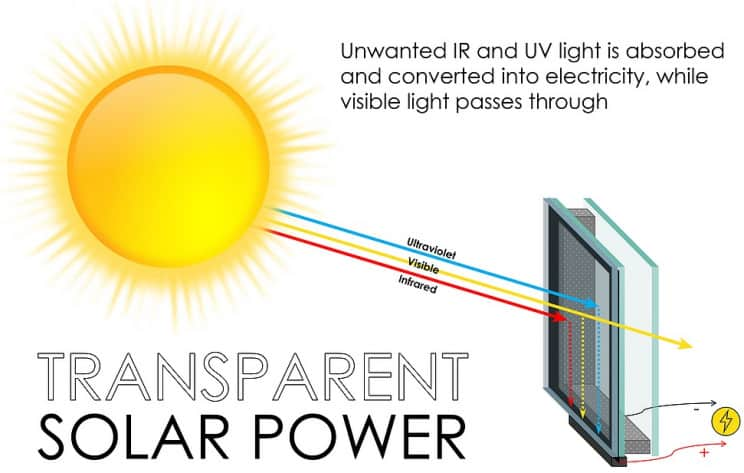 energia limpa energia solar eletricidade